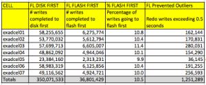 flashlog_redo_writes